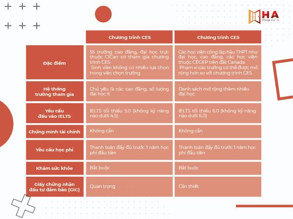điểm khác biệt du học canada diện SDS và CES