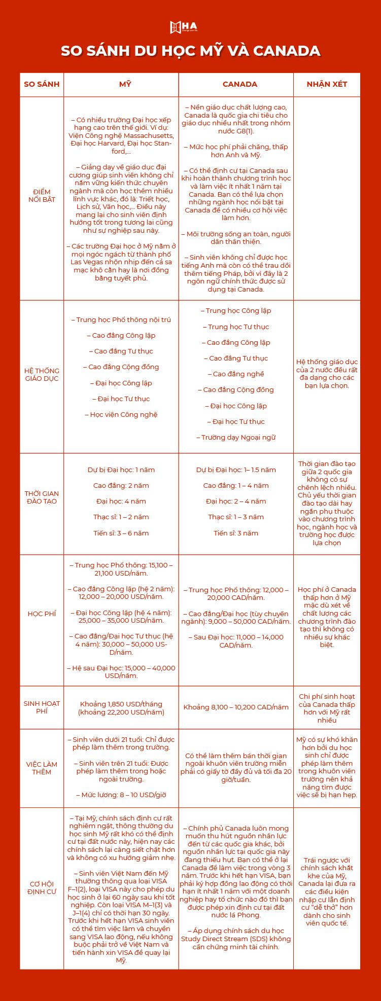 So sánh du học Mỹ và Canada