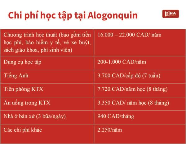 Algonquin College học phí