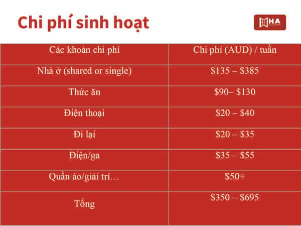 Chi phí sinh hoạt trường Adelaide