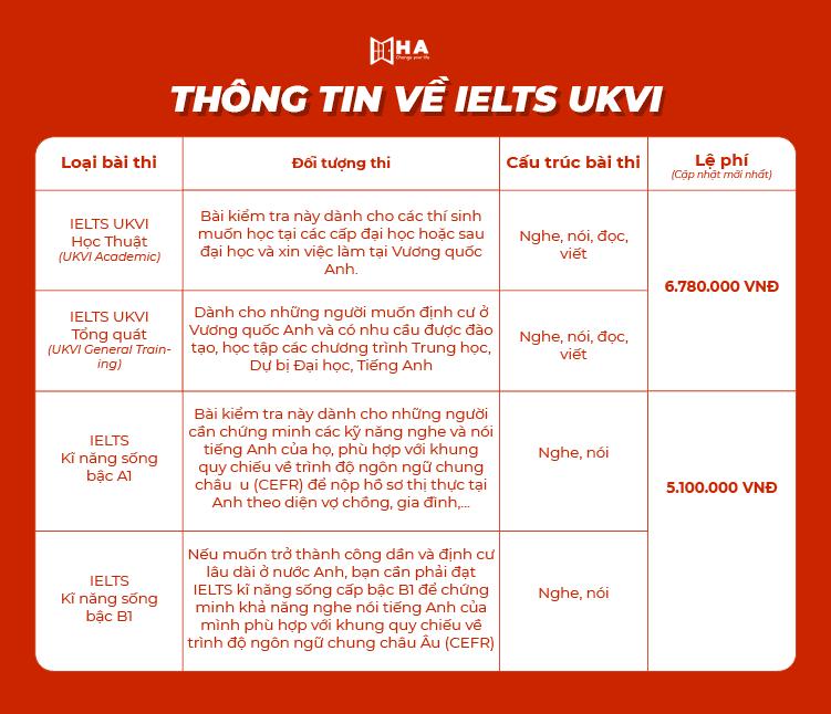 Thông tin IELTS UKVI