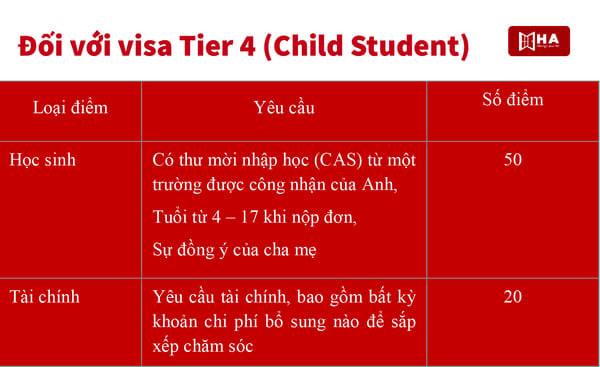 hệ thống tính điểm visa Đối với visa Tier 4 (Child Student)